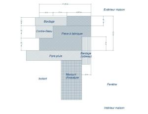 Profil du coin des ouvertures