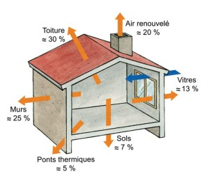 Déperditions thermiques pour une maison mal isolée. (C) H.Nallet