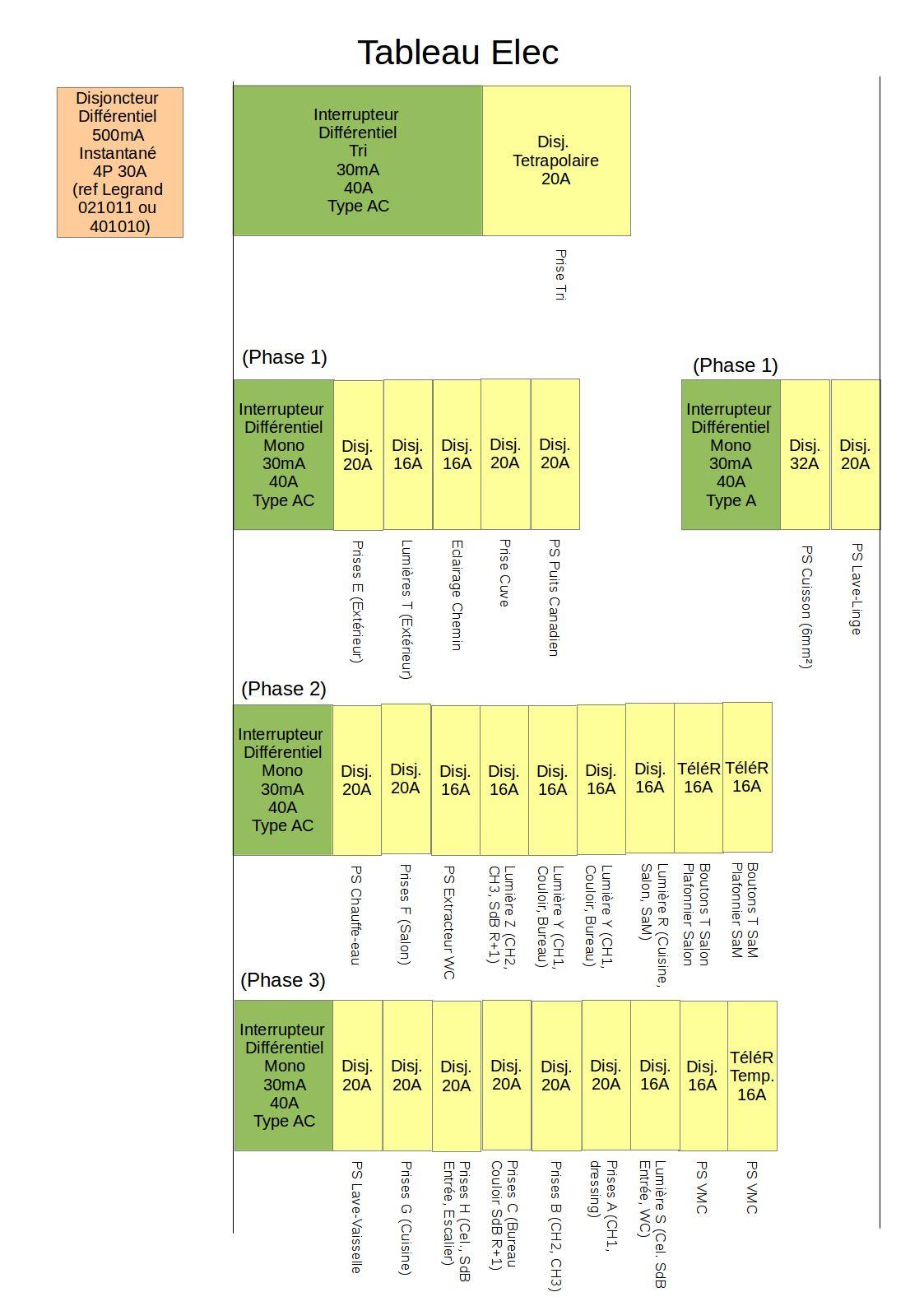 Norme tableau lectrique maison schema tableau electrique logiciel rennes bain surprenant - Mise aux normes tableau electrique ...